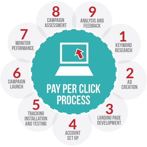 Pay per click advertising   in s and out s | GML Consulting