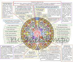 PDF – Como se leen los Glifos en Náhuatl y Español ...