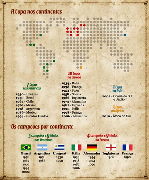 Pedagógiccos: História das Copas do Mundo e almanaque com ...
