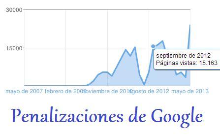 Penalizaciones de Google: gráfica del tráfico Web ...