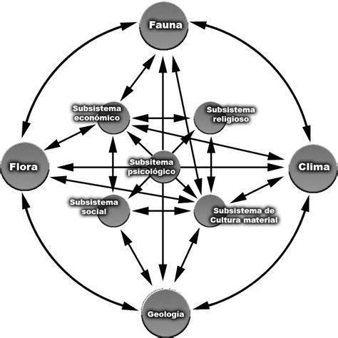 Pensamiento sistémico   Wikipedia, la enciclopedia libre