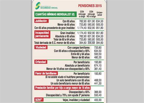 Pensiones Mínimas 2015: ¿cuánto cobrarás de cuantía mínima ...