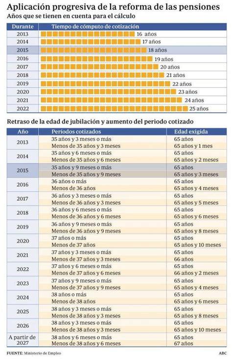 Pensionissste Tabla Para Jubilacion 2016 ...