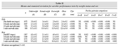 Percentile values for aerobic performance running/walking ...
