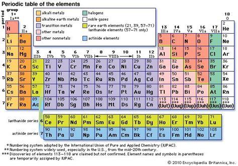 periodic law [Credit: Encyclopædia Britannica, Inc.]