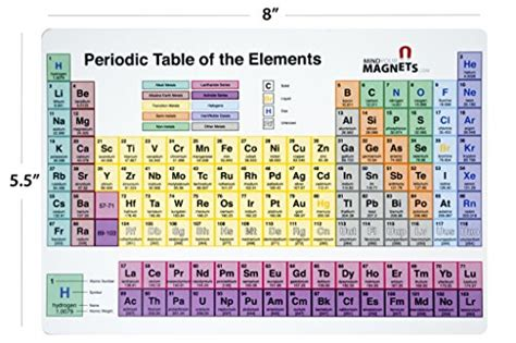 Periodic Table Fridge Magnet   The Perfect Periodic Table ...