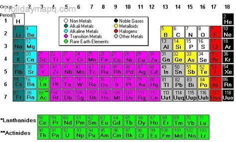 Periodic table metals   HolidayMapQ.com