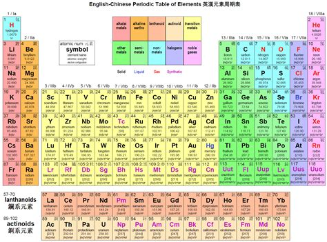 periodic table of elements chart | version of english ...