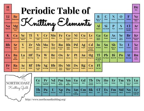 Periodic Table Of Elements Pdf | Brokeasshome.com