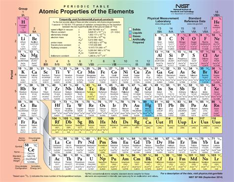 Periodic Table of the Elements | NIST