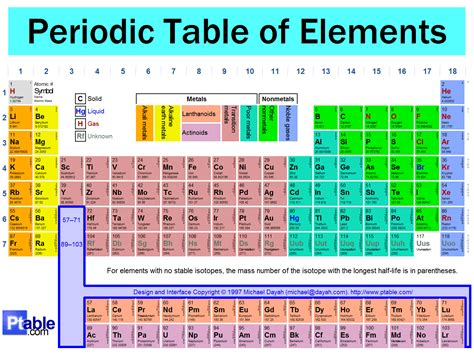 Periodic Table Study Games ~ Creative Ideas About Interior ...