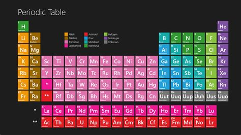 Periodic Table Windows Store app   The ultimate chemistry ...