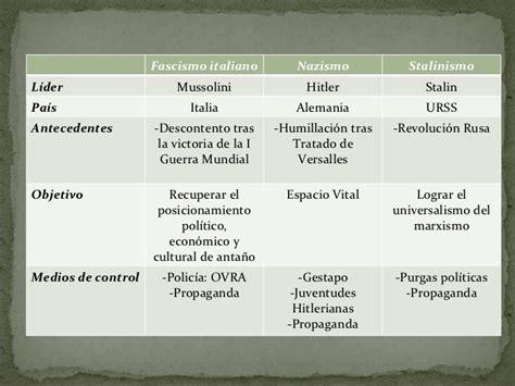 Periodo entreguerras[1]