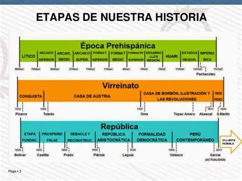 Periodos de la historia del Perú para imprimir | EducAnimando