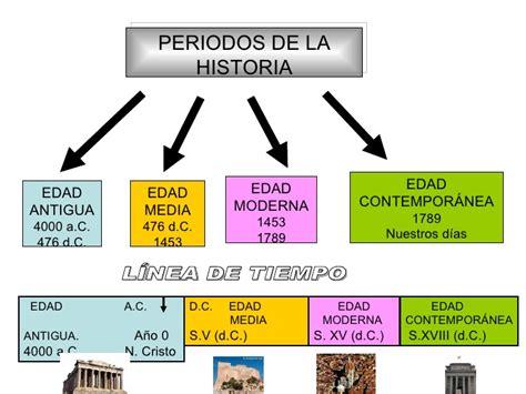 Periodos de la Historia