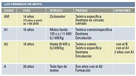 Permisos de Moto | Conducción Responsable