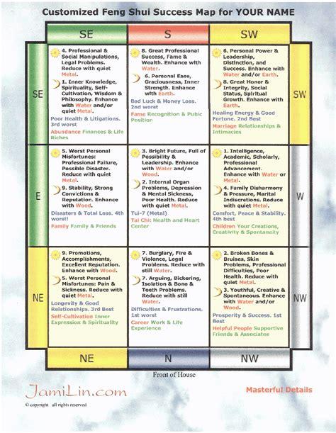 Personal Bagua Map