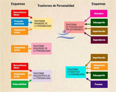 Personalidad_esquemas_min   Psicólogos Granada   Centro de ...