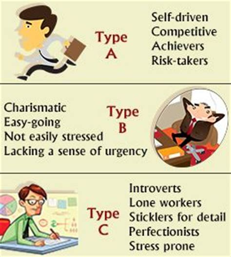 Personality types, A b c and I am on Pinterest