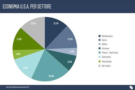 Pesa sempre meno in Usa il settore manifatturiero - News ...