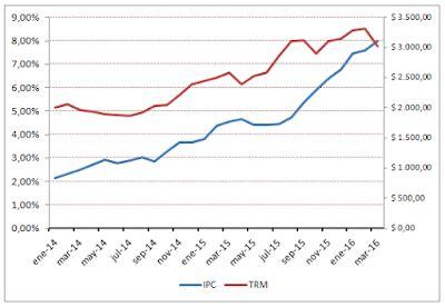 Peso colombiano vs dolar - thedrudgereort529.web.fc2.com