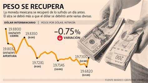 Peso se aprecia por el debilitamiento del dólar | El ...
