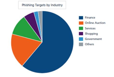Phishing Attacks by Demographic