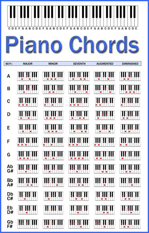 Piano Chord Chart | CATSKILL MUSIC