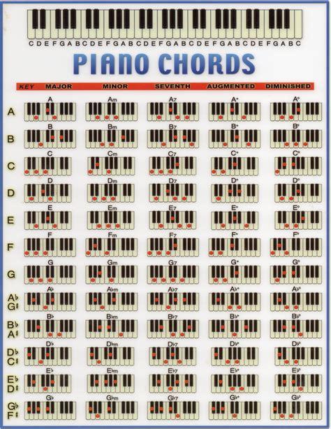 Piano Chord Chart | Music Theory | Pinterest