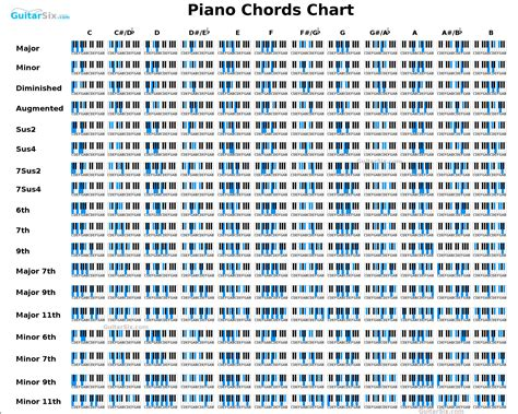 Piano Chord Chart | piano in 2019 | Pinterest | Piano ...
