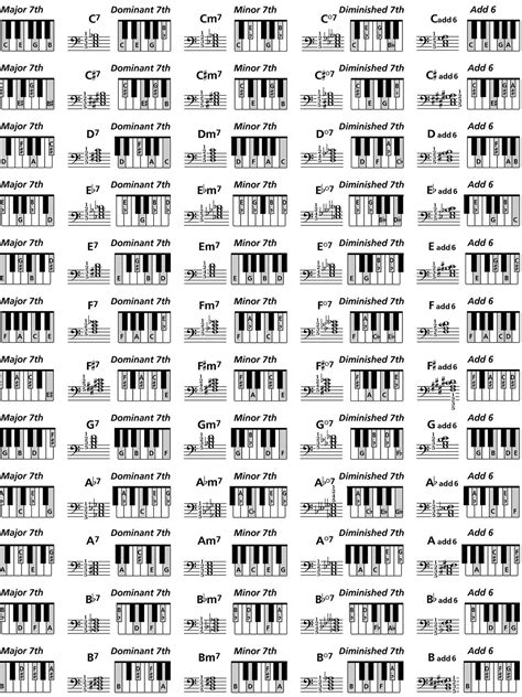 Piano Chord Chart | T+A | Pinterest | Pianos, Chart and ...