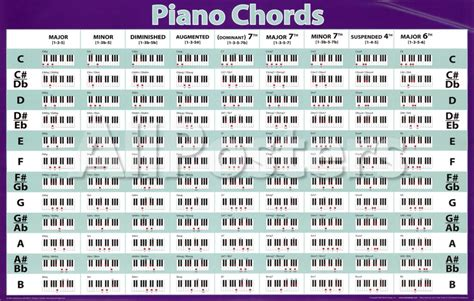 piano chord list - Music Search Engine at Search.com