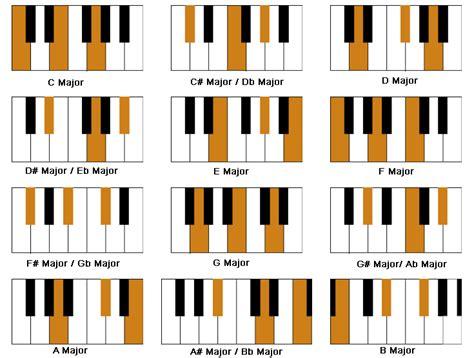 Piano Major Chords