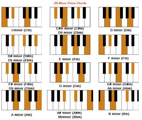 Piano Minor Chords