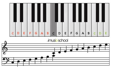 Piano online - Your free interactive keyboard - imusic school