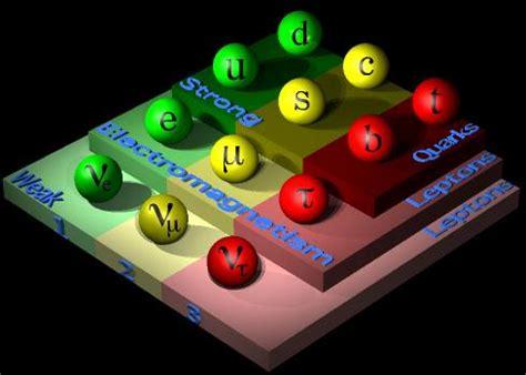 Pildorazo de Partículas Elementales XI: Interacciones ...