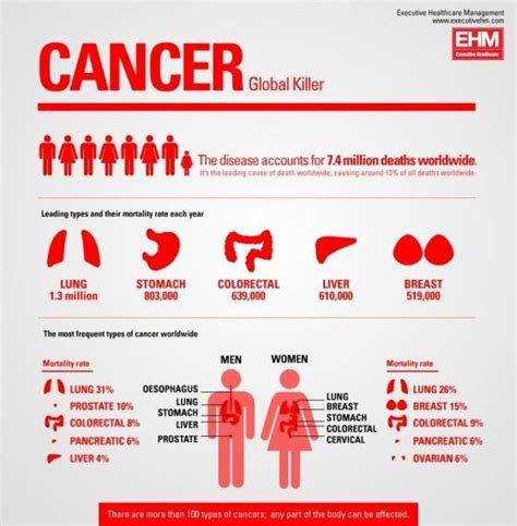 Pin by OnlineTrends on Healthcare | Pinterest