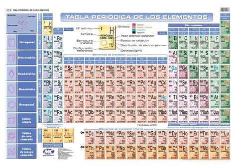 Pin Tabla Periodica Completa 2011 on Pinterest