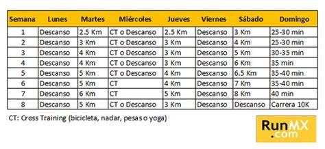 Plan de entrenamiento para carrera de 10 Km   La carrera ...