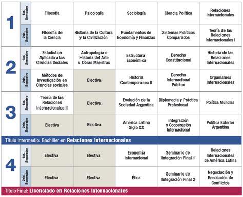 Plan de Estudios | Relaciones Internacionales | Facultad ...