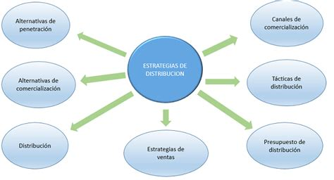 Plan de negocio definición estrategias de distribución