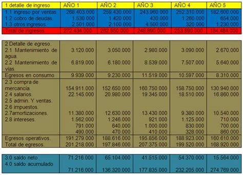 Planeación y evaluación de proyectos agropecuarios ...