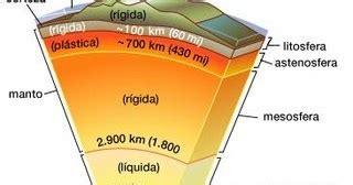 PLANETA TIERRA: Modelo geodinámico