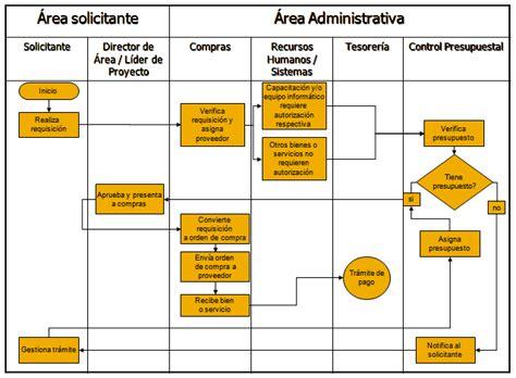 Planificación para la reducción y control de gastos | STM