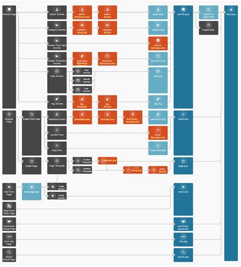 Plantillas de WordPress: Archivos de plantilla   Boluda.com