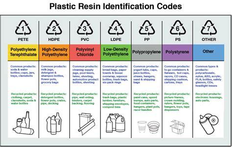 Plastic Identification Symbols