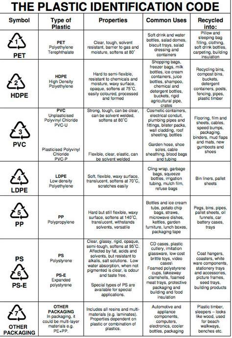 Plastic Packaging Symbols