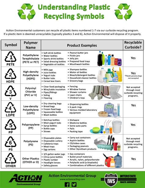 Plastic Recycle Symbols
