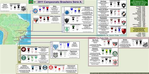 Please help me understand Brazil League football ...