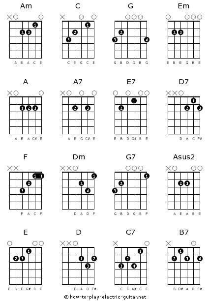 PLHS GUITAR: Basic chords with fingerings
